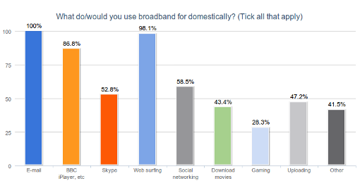 What do use broadband for?